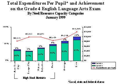 relationship between school funding and student achievement data